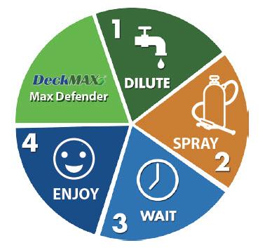 Max Defender Wheel